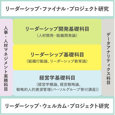 【リーダーシップ開発コース カリキュラム構造図】