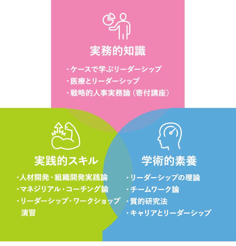 【科目の構造図】
